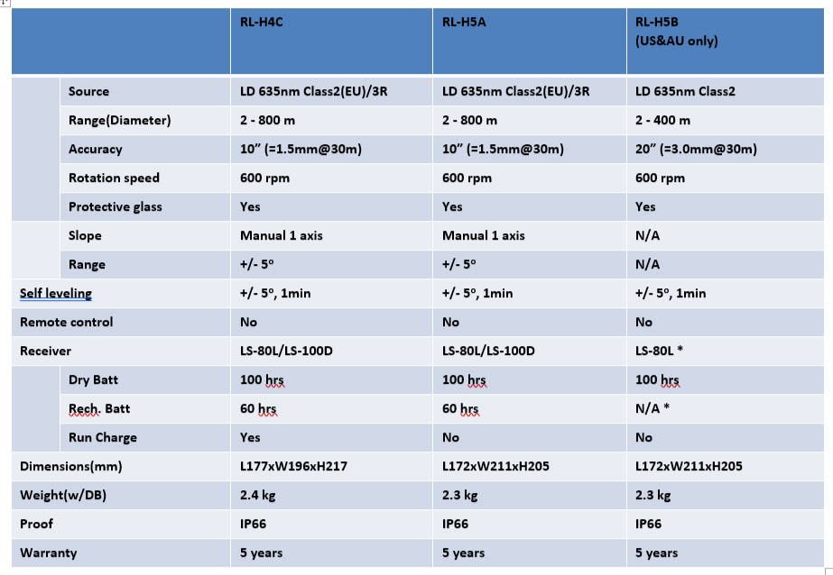 RL-H5_vs_H4C_Comparison_Table.jpg
