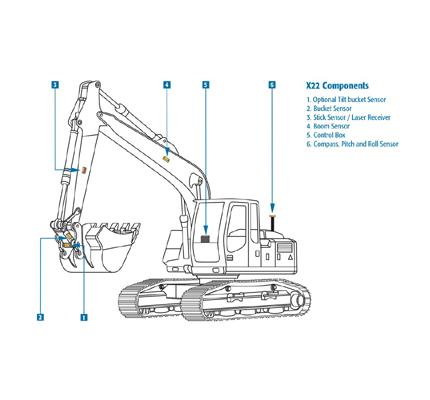 Topcon Totalcare Excavator 2d X22