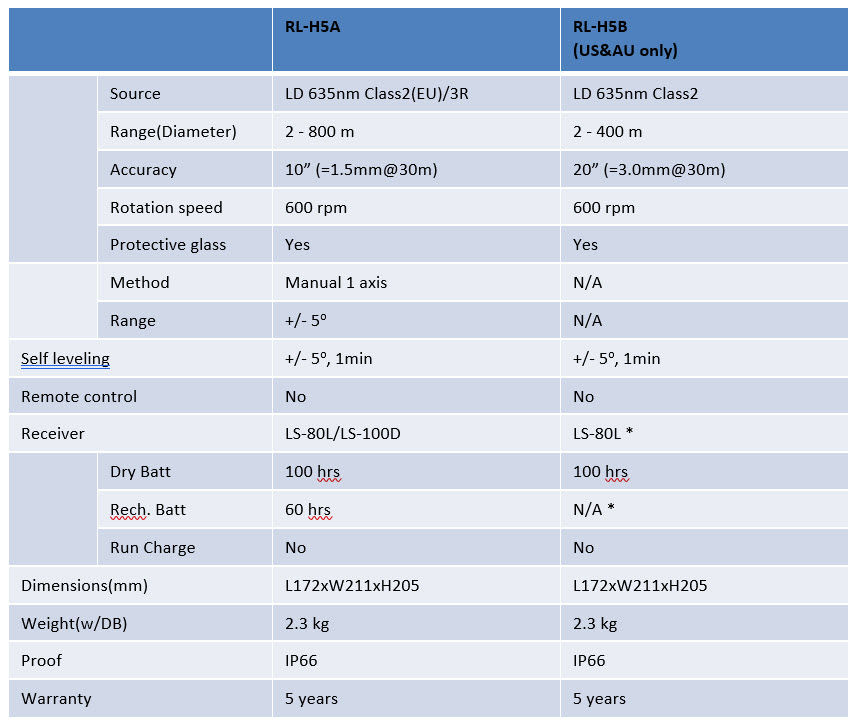 RL-H5_Specifications_table.jpg